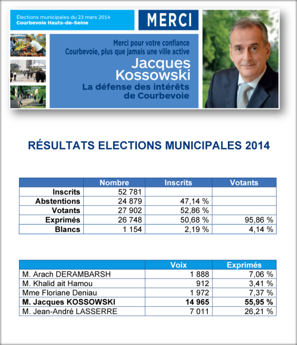 resultats-elections-municipales-courbevoie-23-mars-2014