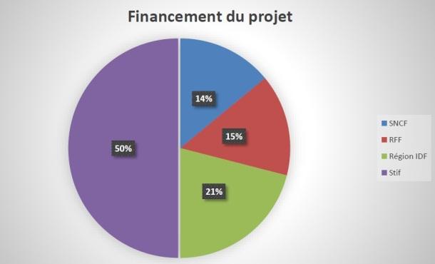 Financement Gare de Bécon